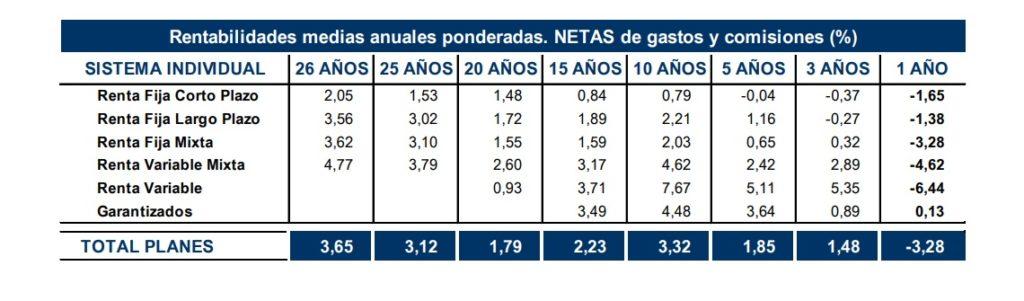 Datos INVERCO 2018 sobre planes de pensiones individuales