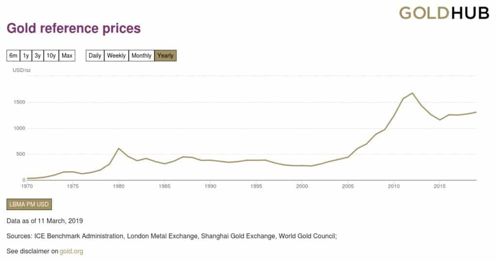 Gráfico de la revalorización del oro desde 1970
