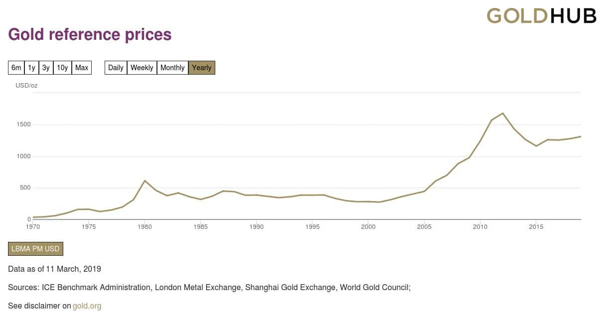Revalorizacion del precio del oro de inversion desde 1971