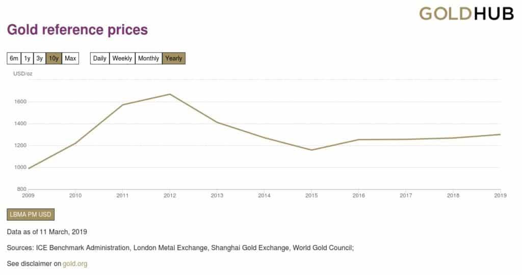 Revalorización del oro en los últimos 10 años
