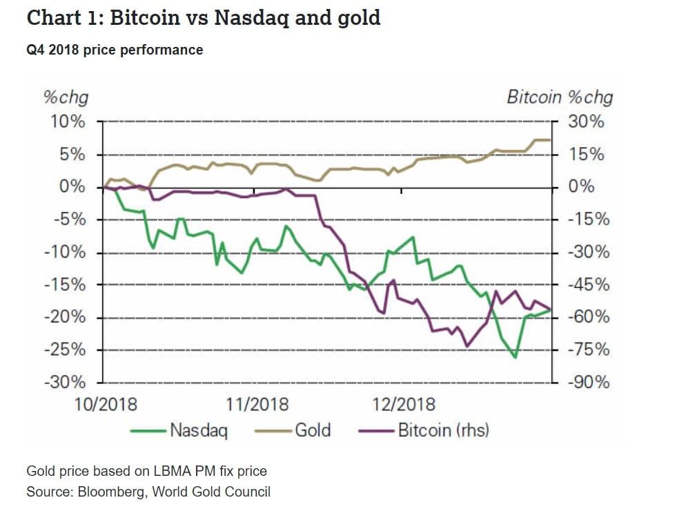 Gráfica Oro vs bitcoin y Nasdaq