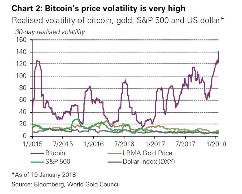 Gráfica de volatilidad del bitcoin frente al oro