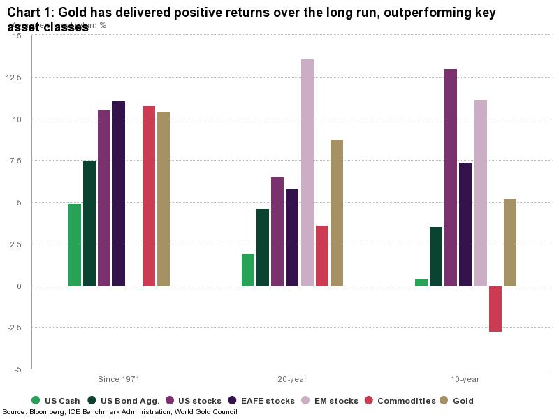 Gráfico de rentabilidad del oro vs otros activos