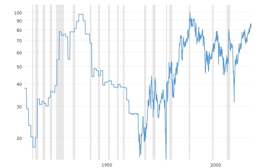 Ratio Oro-Plata 24-04-2019