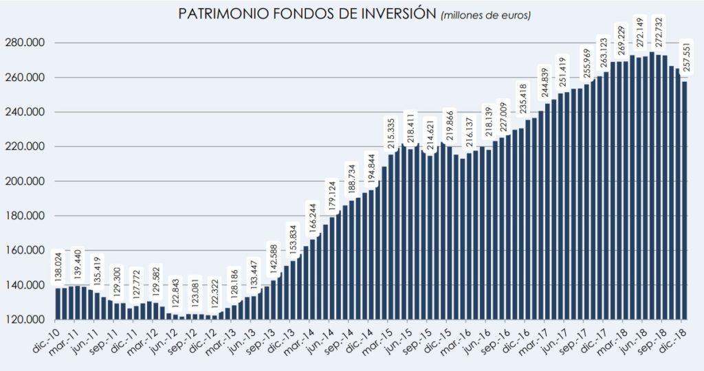 Gráfico Inverco - Patrimonio fondos de inversión