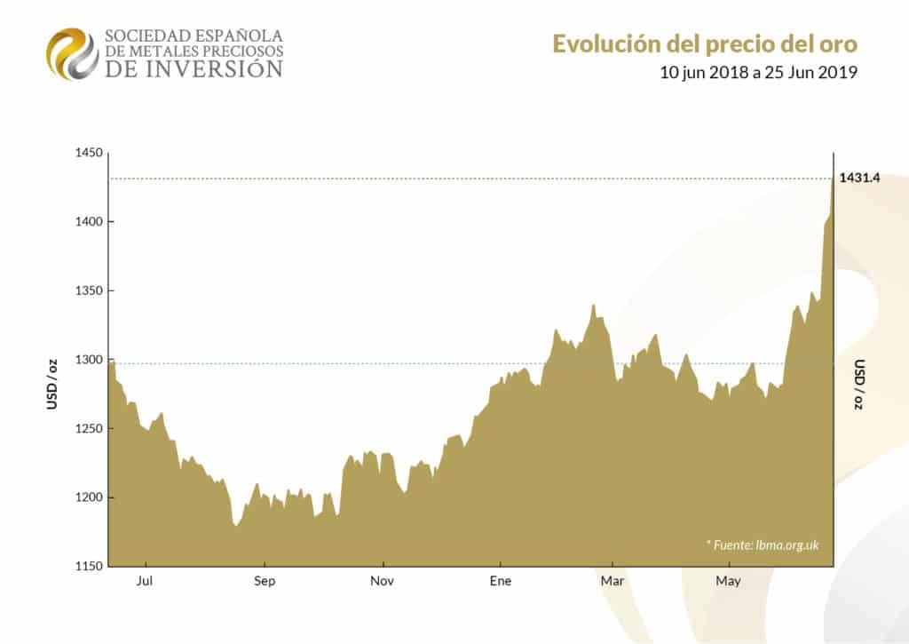 Gráfica subida del oro de Junio de 2018 a Junio de 2019
