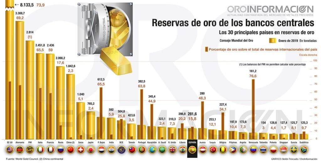 Reservas de oro bancos centrales - enero 2019