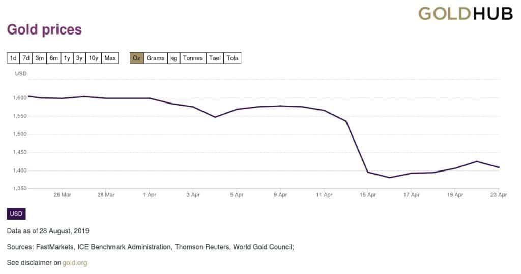 Gráfica precio del oro del 23 de marzo de 2013 al 23 de abril de 2013