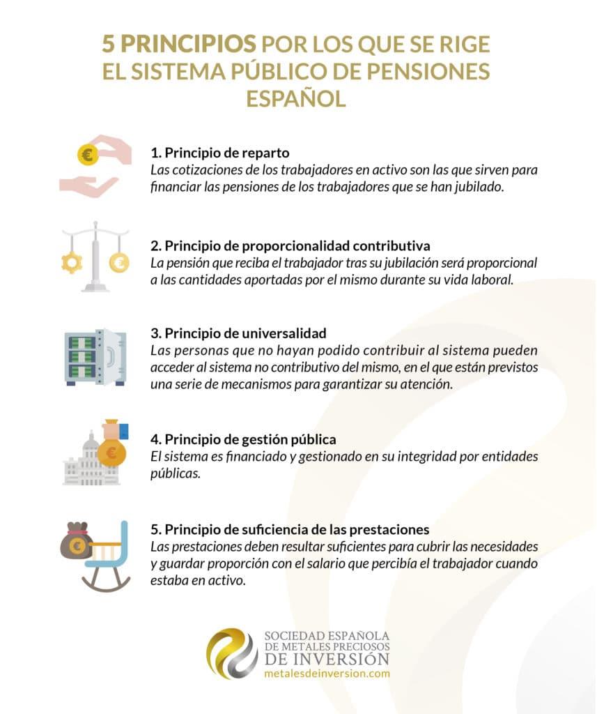 Principios por los que se rige el sistema público de pensiones