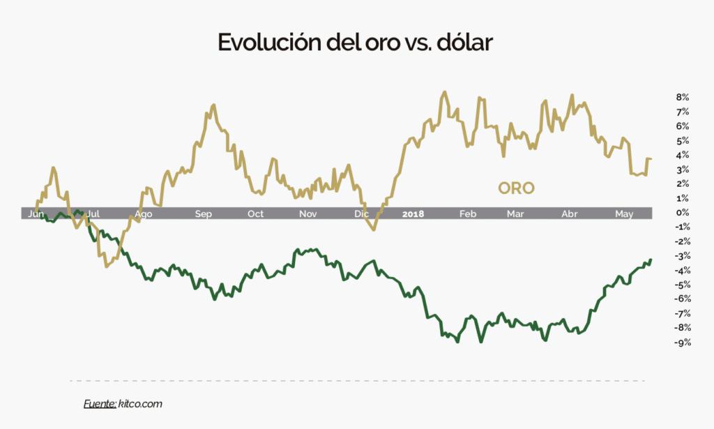 Relacion Oro-Dolar