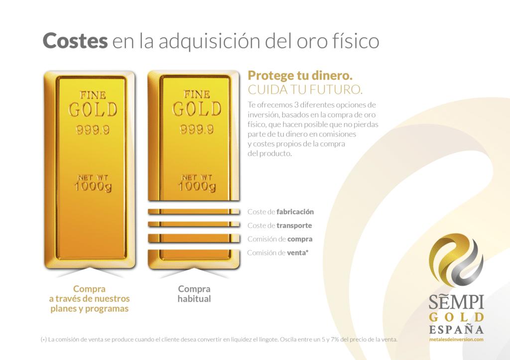 Sobrecostes compra oro físico
