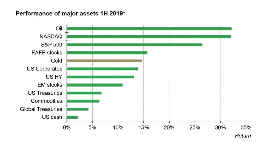 Gráfico oro vs otros activos 2019