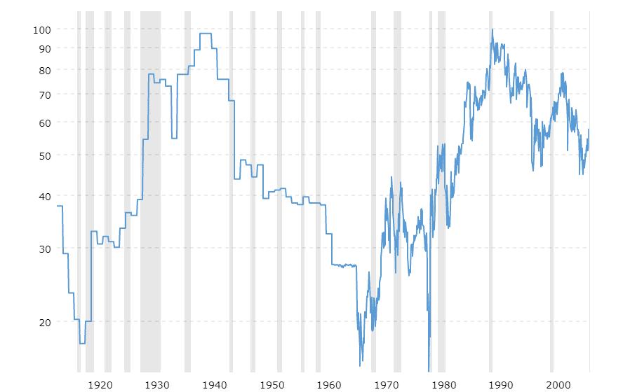 Ratio oro plata en el ultimo siglo