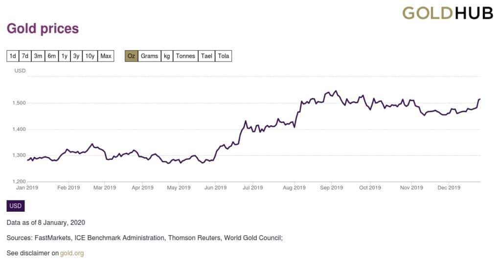 grafico precio del oro 2019
