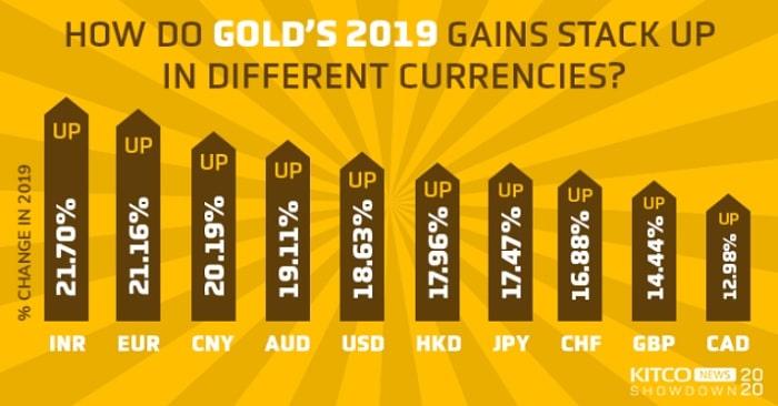 grafico oro frente a divisas en 2019