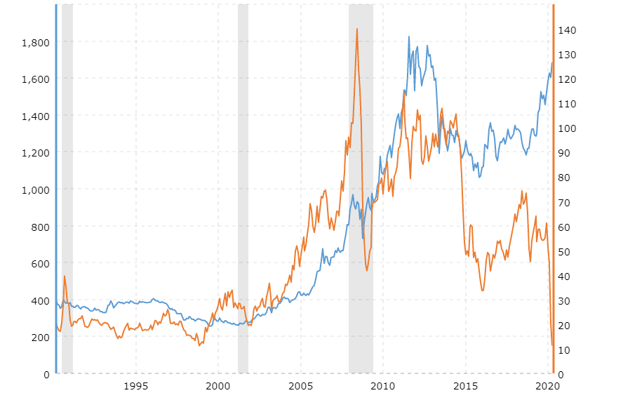 oro-vs-pretoleo-correlation-historica