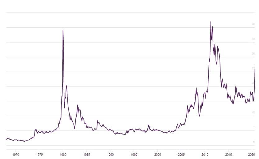 Evolución del precio de la plata (LBMA 1970-2020)