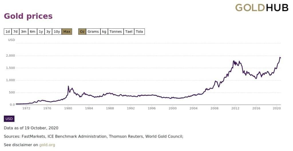 Evolucion del precio del oro desde 1979