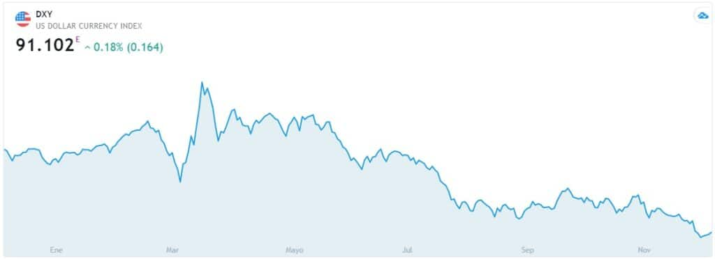 Grafico indice dolar