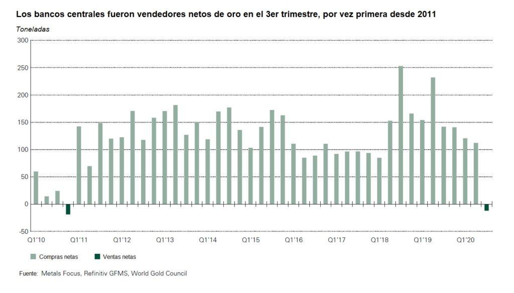 Grafico - Los bancos centrales vendedores netos de oro en 3 trismestre por primera vez desde 2011