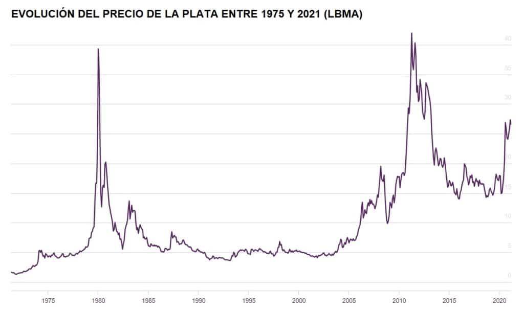 Evolucion del precio de la plata entre 1975 y 2021 - LBMA