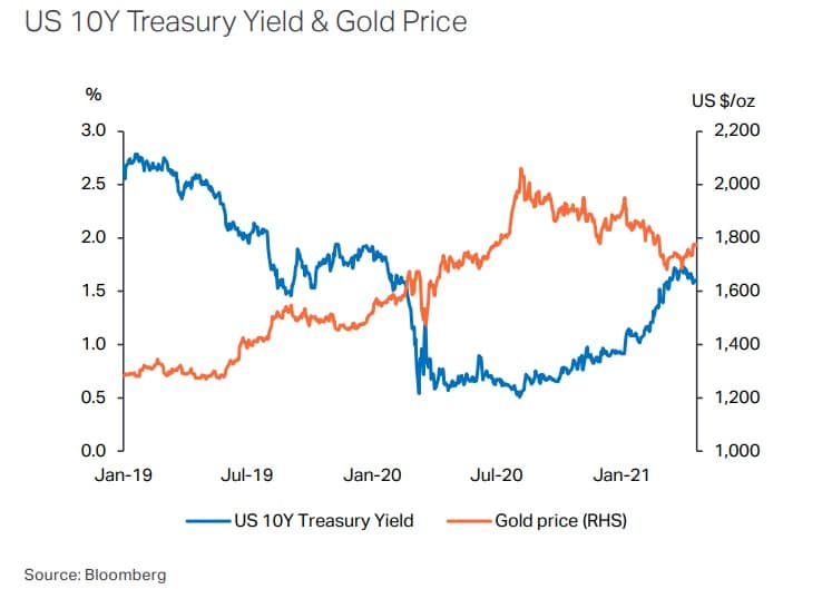 Monedas de oro de inversión